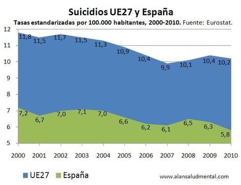 Suicidios UE - España