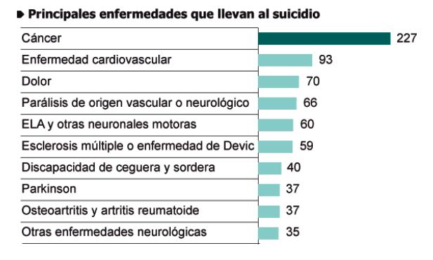 suicidio por enfermedades