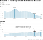suicidios y accidentes