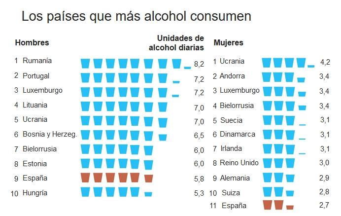 Los países europeos que más alcohol consumen